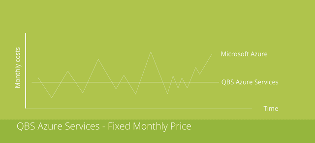 Qbs Azure Service Fixed Price Microsoft Azure