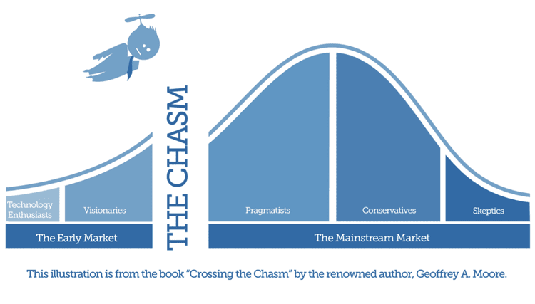 The Journey Across The Chasm To Win Mainstream Market Customers