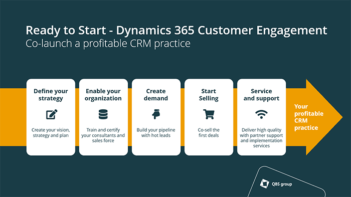 Ready To Start Microsoft Dynamics 365 Customer Engagement