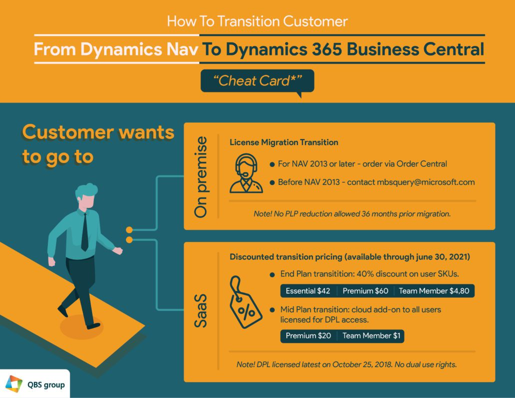dynamics nav transition to business central